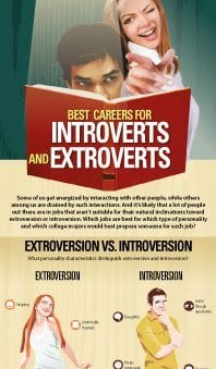 CLICK HERE TO BE TAKEN TO THE EXTROVERSION VERSUS INTROVERSION CAREERS INFOGRAPHIC