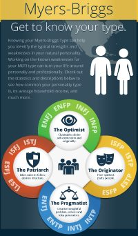 CLICK Above for the MBTI Personality Types Socioeconomic Infographic
