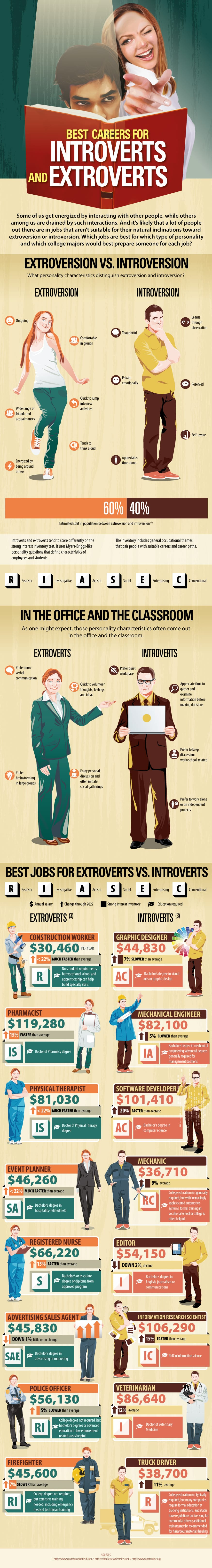 Career Infographic