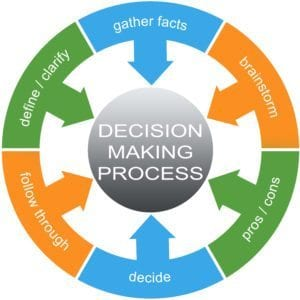 ISFP Decision Making Photo